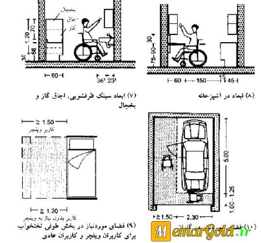 کتاب نویفرت - اطلاعات معماری نویفرت 2014 - معمار گلد
