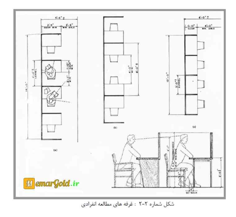 کتاب طراحی دانشگاه ها و جزئیات ریز فضاها