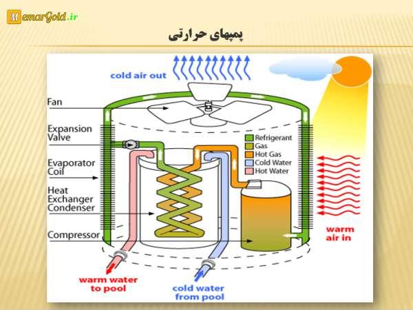 سیستم های گرمایشی در ساختمان