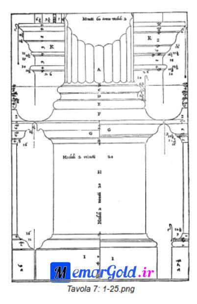 چهار کتاب معماری آندره پالادیو